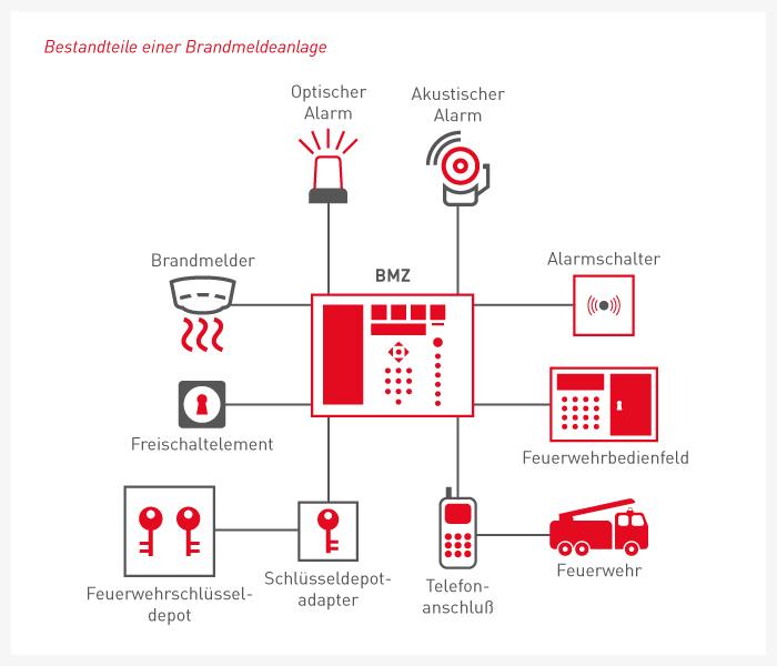 Fantastisch Schaltplan Für Brandmeldeanlage Zeitgenössisch - Die ...